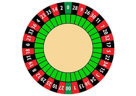 Amerikanisches Roulette Kessel