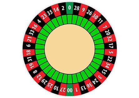 Roulette American Wheel