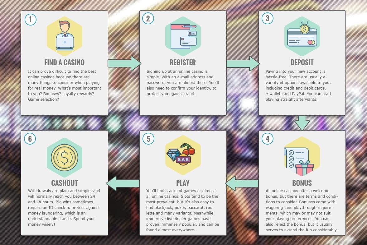 Wie man online um echtes Geld spielt