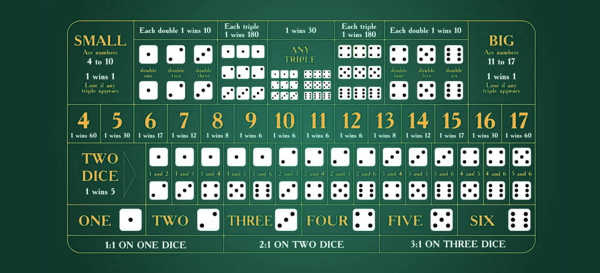 The Sic Bo Online Game Table Layout