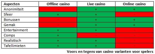 Voor en tegens casinovarianten tabel