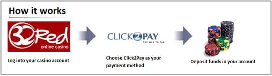 How CLICK2PAY works
