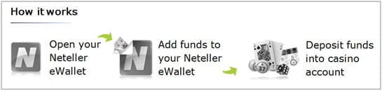 Neteller How It Works
