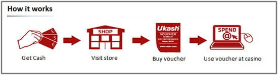 How Ukash works