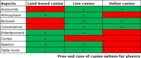Pros and Cons of Casino Options for Players