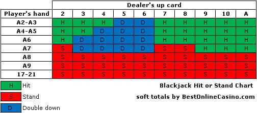 Blackjack hit or stand chart and strategy