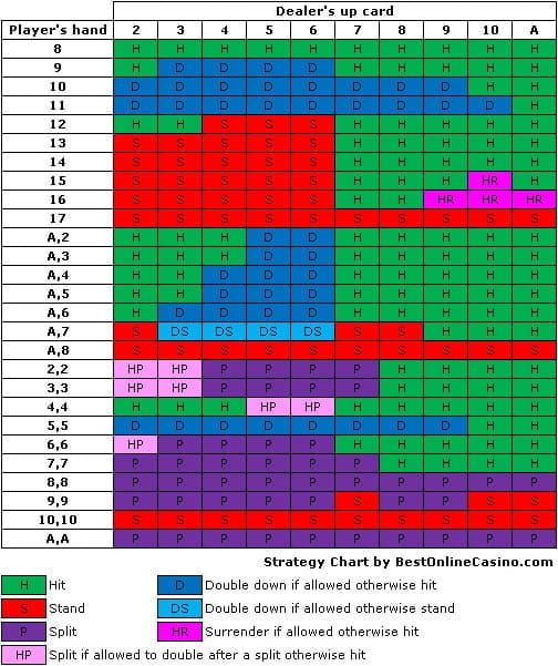 blackjack strategy chart