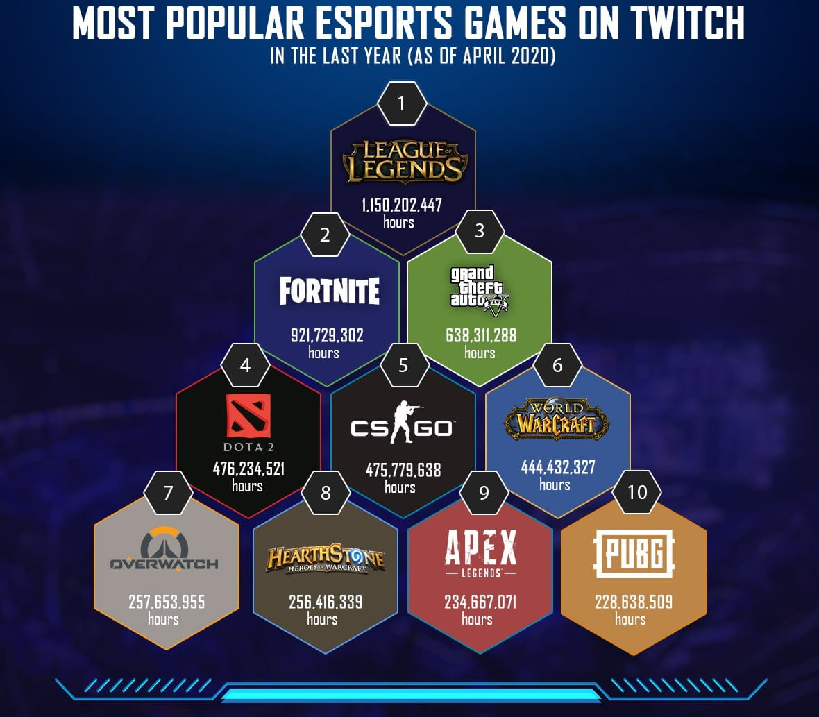 Most Popular eSports Games on Twitch
